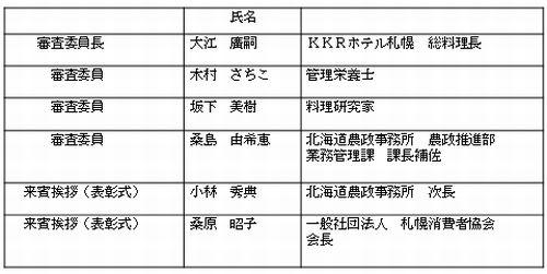 北海道大会HP用審査委員他表組